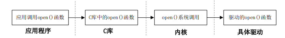 open函数